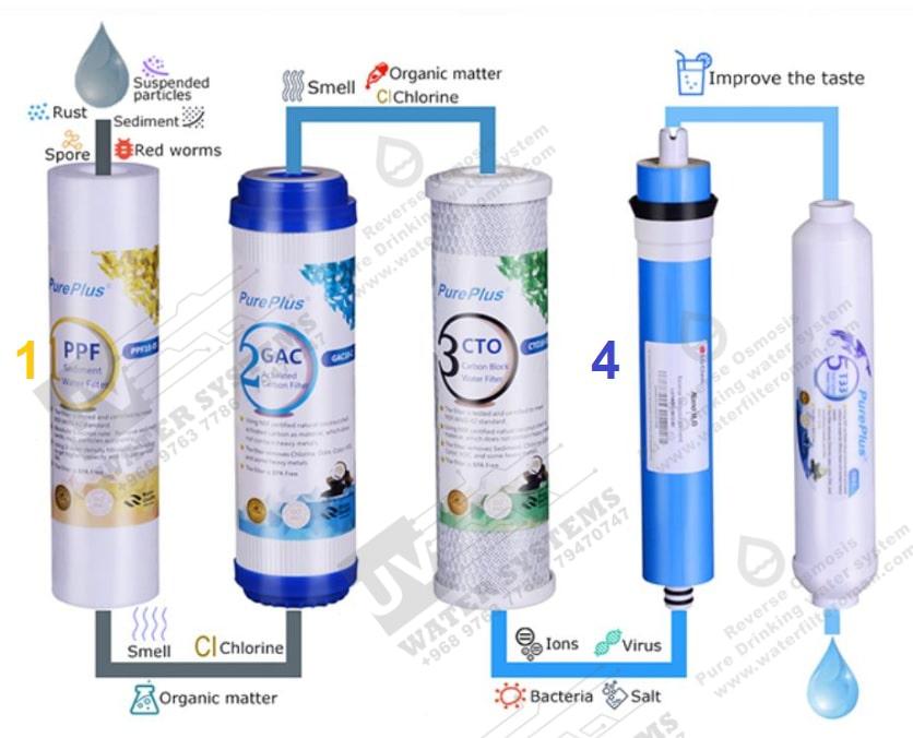 التناضح العكسي للمياه فلتر ماء 1
