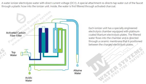 Alkaline Water oman